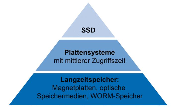 Speicherhierarchie agorum core